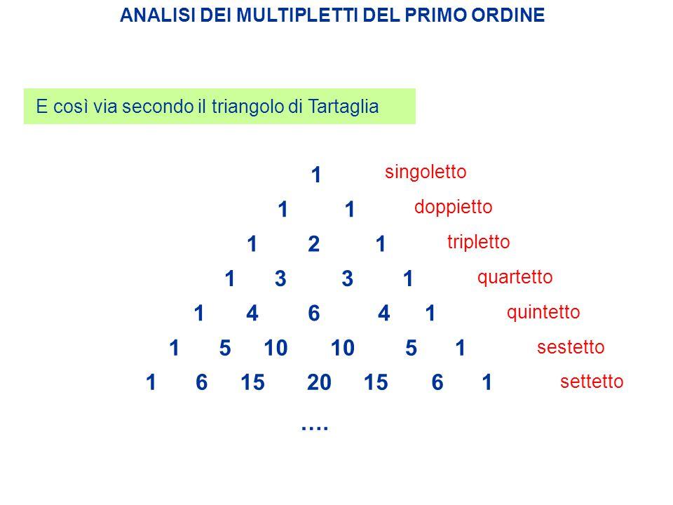 20 ANALISI DEI MULTIPLETTI DEL PRIMO ORDINE 1 121 14641 1133 155110 11 E così via secondo il triangolo di Tartaglia singoletto tripletto doppietto qua