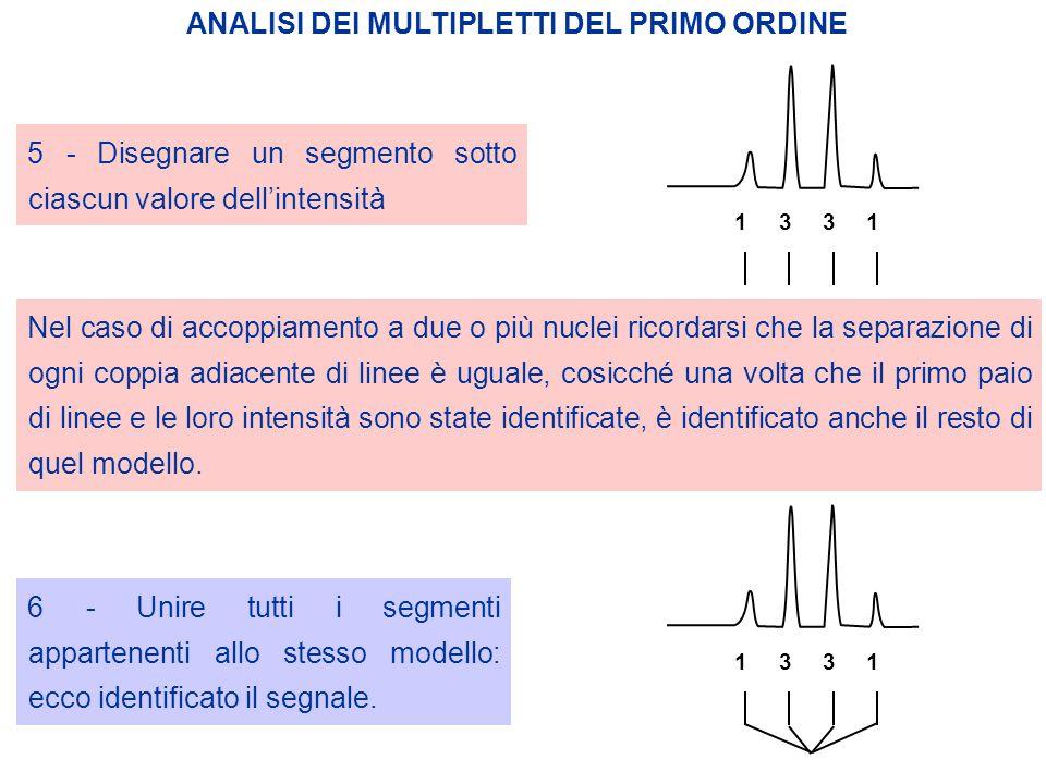 ANALISI DEI MULTIPLETTI DEL PRIMO ORDINE Nel caso di accoppiamento a due o più nuclei ricordarsi che la separazione di ogni coppia adiacente di linee