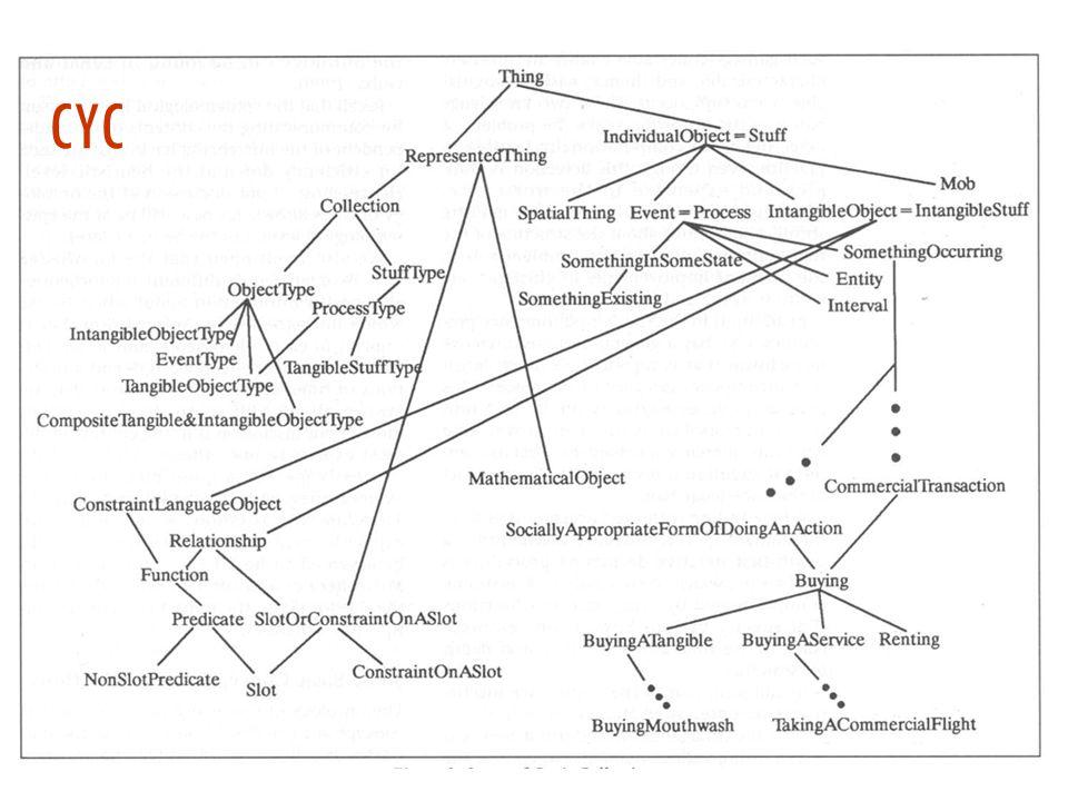 CYC (http://www.cyc.com)  Il progetto CYC [Lenat]: costruire una base di conoscenza universale per dotare i computer di senso comune  Progetto di 10 anni iniziato nel 1986 in MCC, che continua dal 1994 in Cycorp  ~200.000 termini, ~12 asserzioni per termine, divisi in migliaia di microteorie