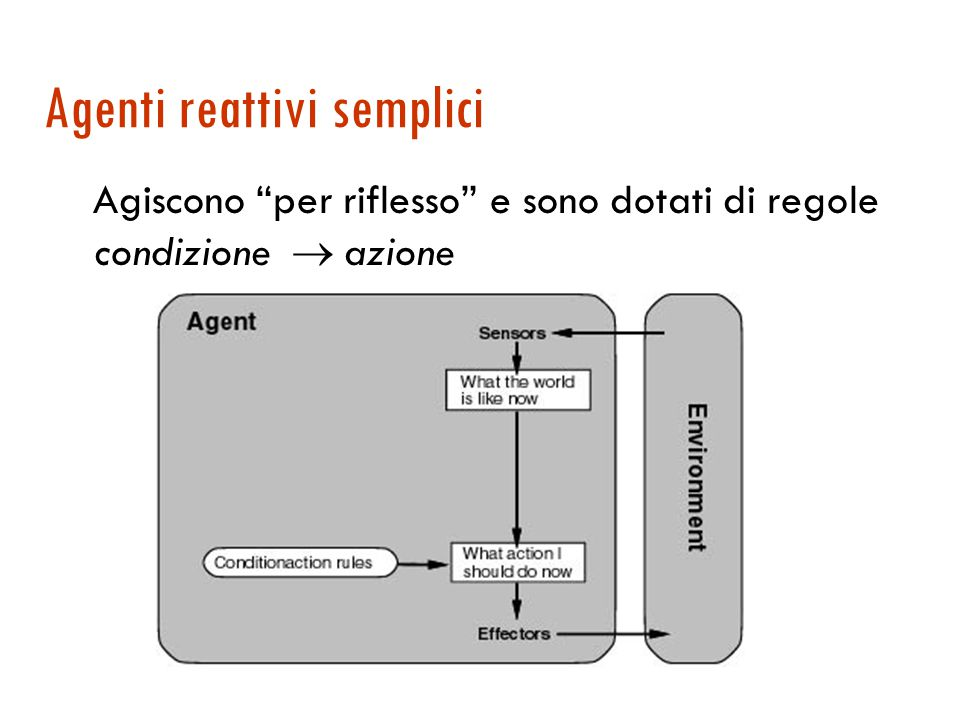 Agente basato su tabella Concettualmente, la scelta dell'azione è un accesso a una tabella che associa un'azione ad ogni possibile sequenza di percezioni.
