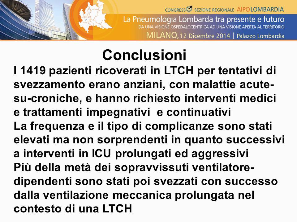 Conclusioni I 1419 pazienti ricoverati in LTCH per tentativi di svezzamento erano anziani, con malattie acute- su-croniche, e hanno richiesto interventi medici e trattamenti impegnativi e continuativi La frequenza e il tipo di complicanze sono stati elevati ma non sorprendenti in quanto successivi a interventi in ICU prolungati ed aggressivi Più della metà dei sopravvissuti ventilatore- dipendenti sono stati poi svezzati con successo dalla ventilazione meccanica prolungata nel contesto di una LTCH