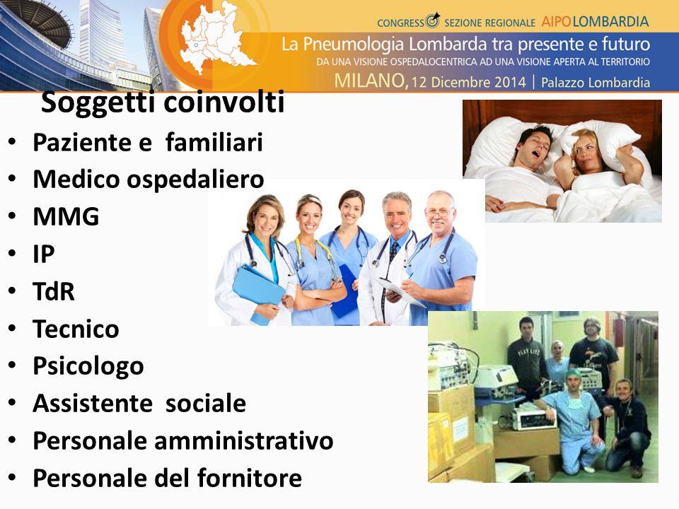 Paziente e familiari Medico ospedaliero MMG IP TdR Tecnico Psicologo Assistente sociale Personale amministrativo Personale del fornitore Soggetti coinvolti