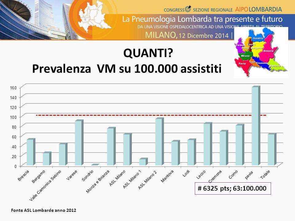 QUANTI? Prevalenza VM su 100.000 assistiti Fonte ASL Lombarde anno 2012 # 6325 pts; 63:100.000
