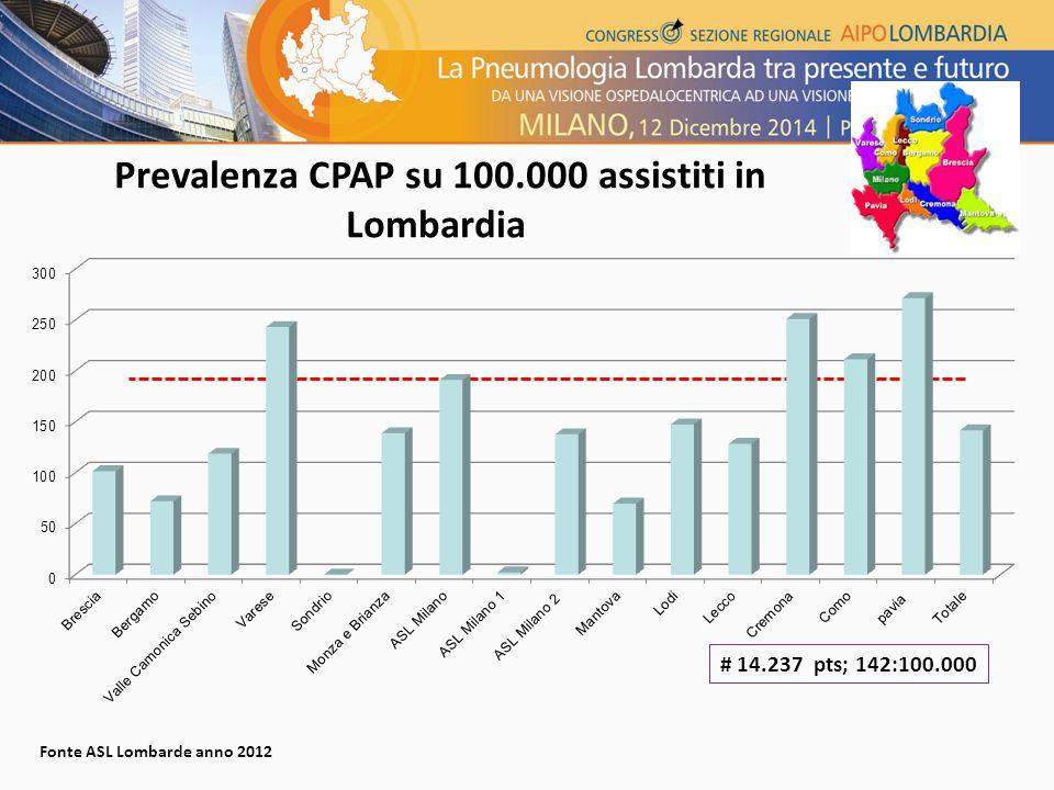 Prevalenza CPAP su 100.000 assistiti in Lombardia Fonte ASL Lombarde anno 2012 # 14.237 pts; 142:100.000