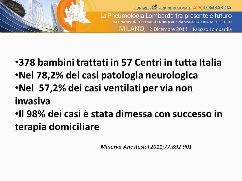378 bambini trattati in 57 Centri in tutta Italia Nel 78,2% dei casi patologia neurologica Nel 57,2% dei casi ventilati per via non invasiva Il 98% dei casi è stata dimessa con successo in terapia domiciliare Minerva Anestesiol 2011;77:892-901
