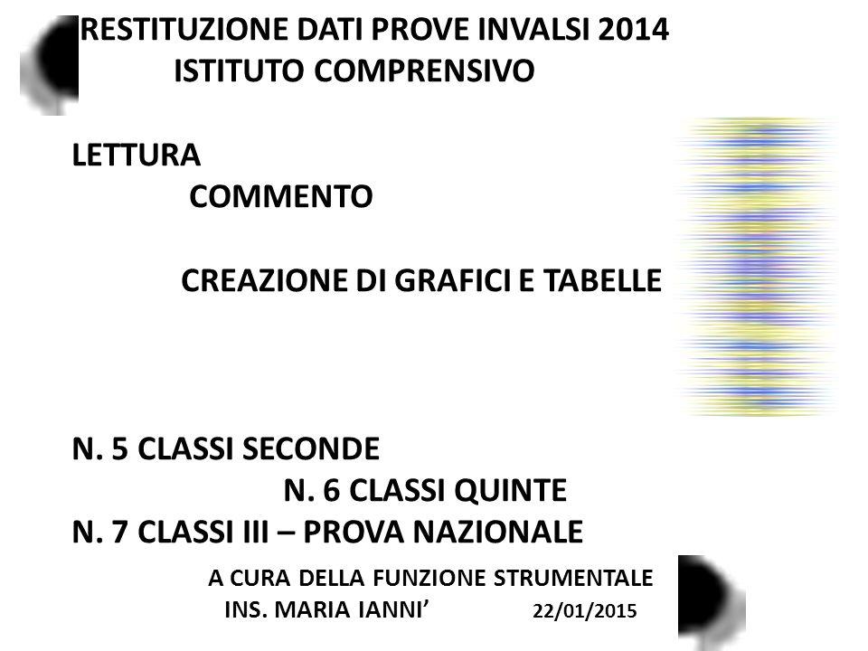 RESTITUZIONE DATI PROVE INVALSI 2014 ISTITUTO COMPRENSIVO LETTURA COMMENTO CREAZIONE DI GRAFICI E TABELLE N.