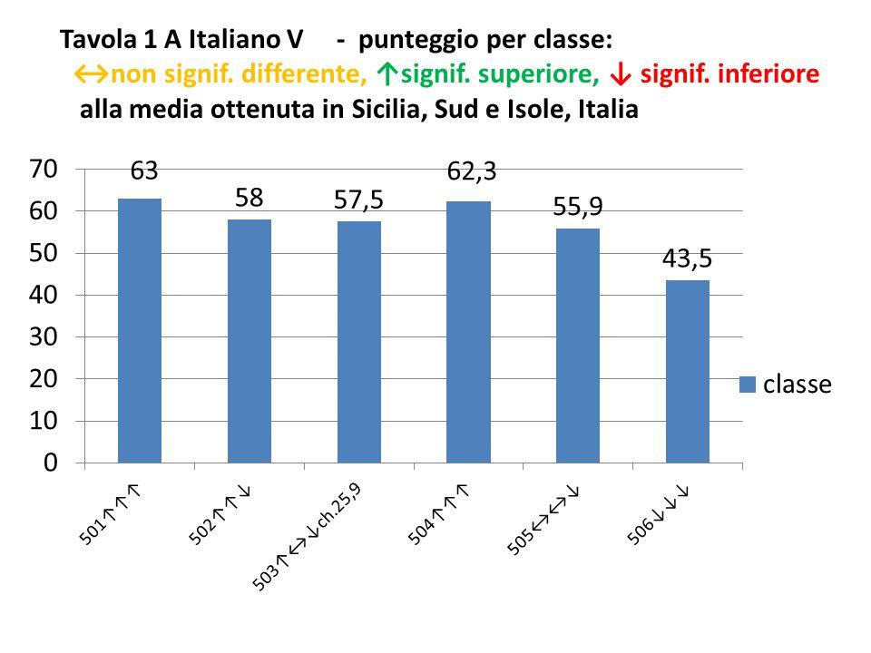 Tavola 1 A Italiano V - punteggio per classe: ↔non signif.