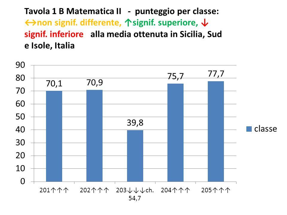 Tavola 1 B Matematica II - punteggio per classe: ↔non signif.