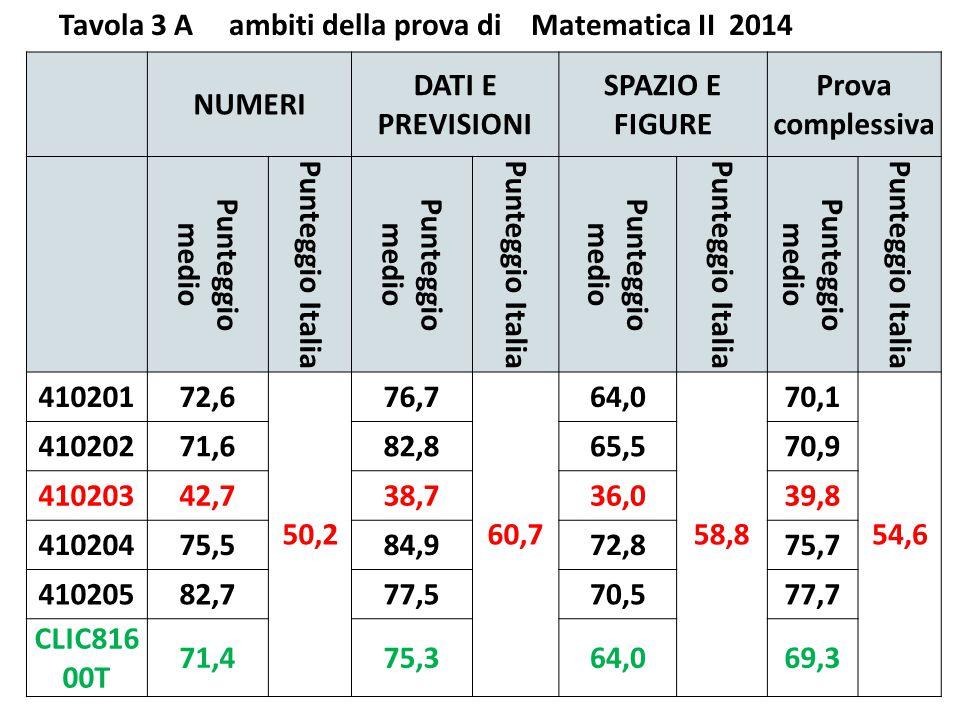 Tavola 1 A Italiano V 2014 - punteggio percentuale rispetto alla media nazionale