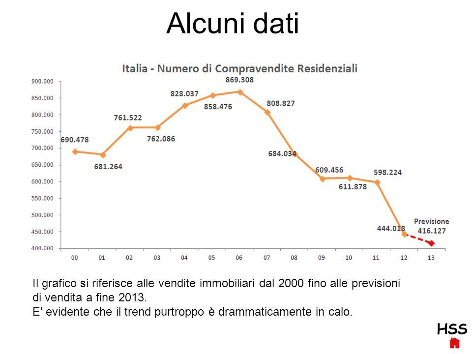 Alcuni dati Il grafico si riferisce alle vendite immobiliari dal 2000 fino alle previsioni di vendita a fine 2013.
