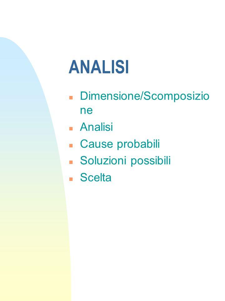 ANALISI n Dimensione/Scomposizio ne n Analisi n Cause probabili n Soluzioni possibili n Scelta