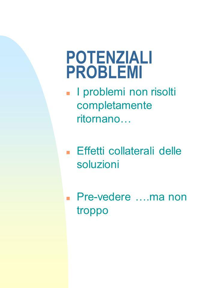 POTENZIALI PROBLEMI n I problemi non risolti completamente ritornano… n Effetti collaterali delle soluzioni n Pre-vedere ….ma non troppo