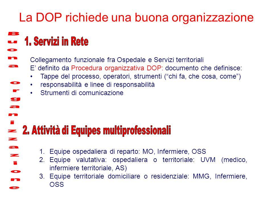 Collegamento funzionale fra Ospedale e Servizi territoriali E' definito da Procedura organizzativa DOP: documento che definisce: Tappe del processo, o