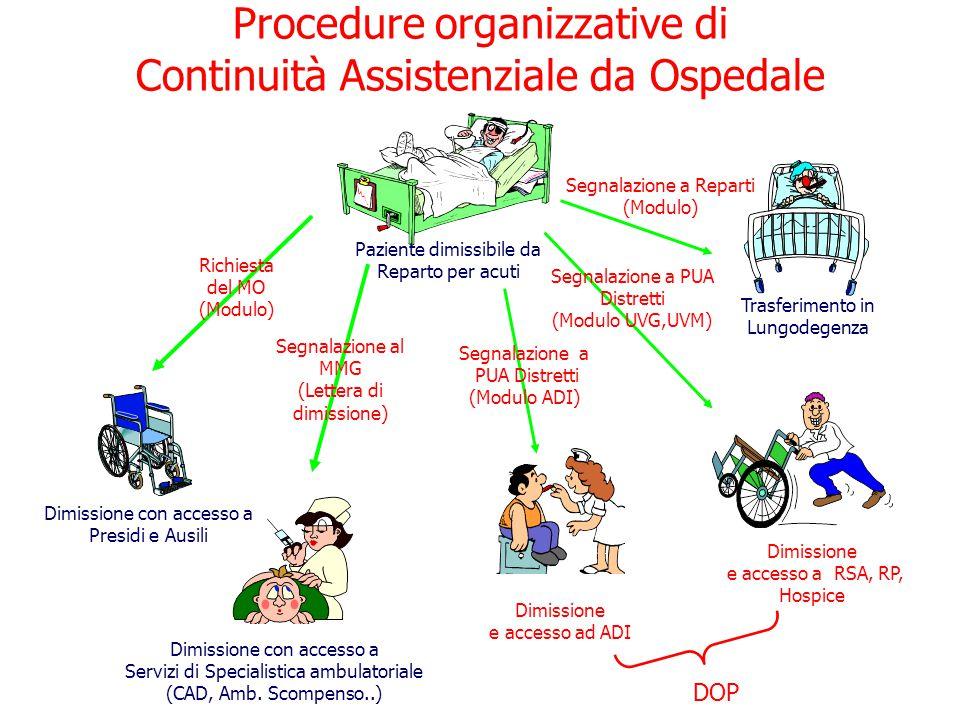 Paziente dimissibile da Reparto per acuti Procedure organizzative di Continuità Assistenziale da Ospedale Dimissione e accesso ad ADI Trasferimento in