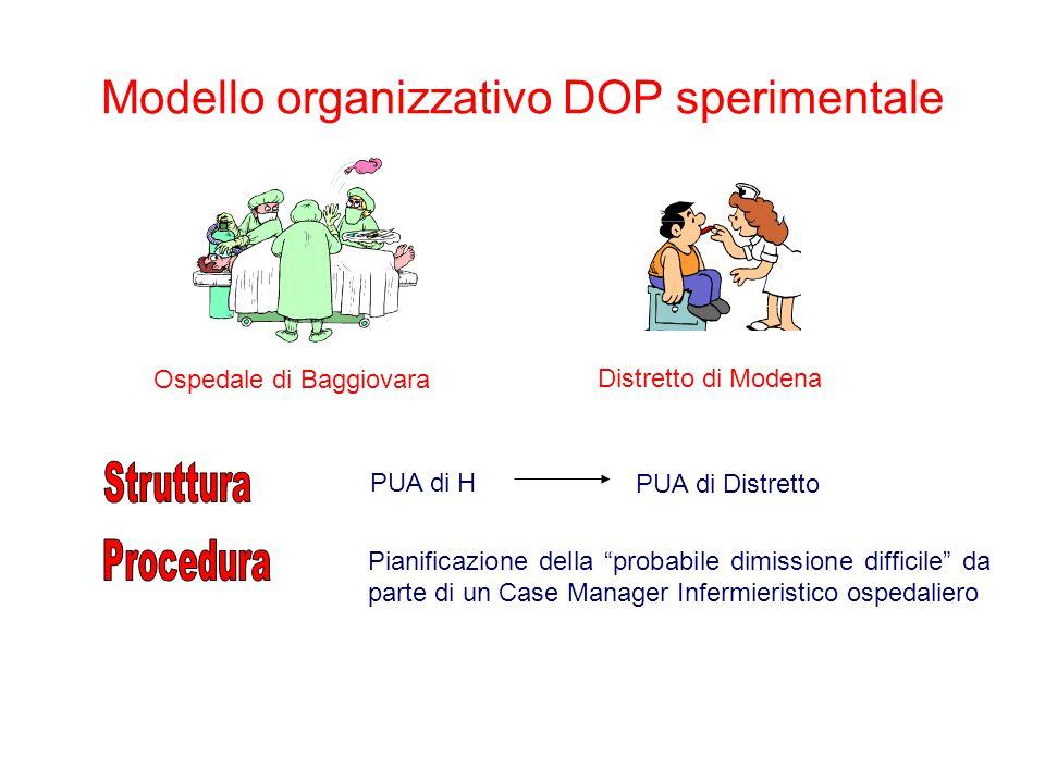 """Modello organizzativo DOP sperimentale PUA di H PUA di Distretto Ospedale di Baggiovara Pianificazione della """"probabile dimissione difficile"""" da parte"""