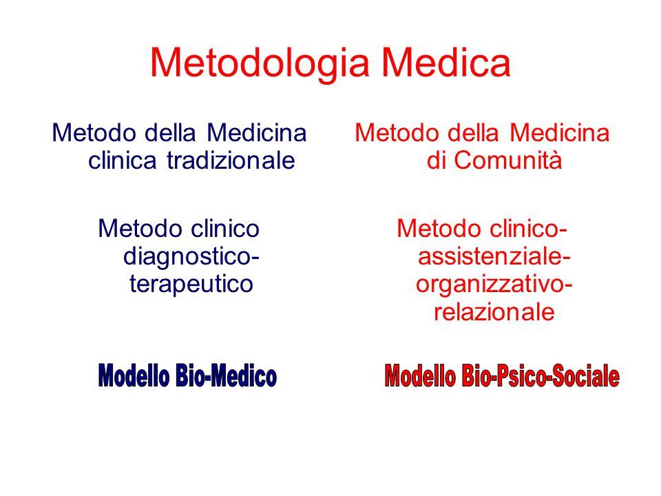 Metodologia Medica Metodo della Medicina clinica tradizionale Metodo clinico diagnostico- terapeutico Metodo della Medicina di Comunità Metodo clinico