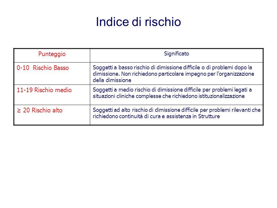 Indice di rischio Punteggio Significato 0-10 Rischio Basso Soggetti a basso rischio di dimissione difficile o di problemi dopo la dimissione. Non rich