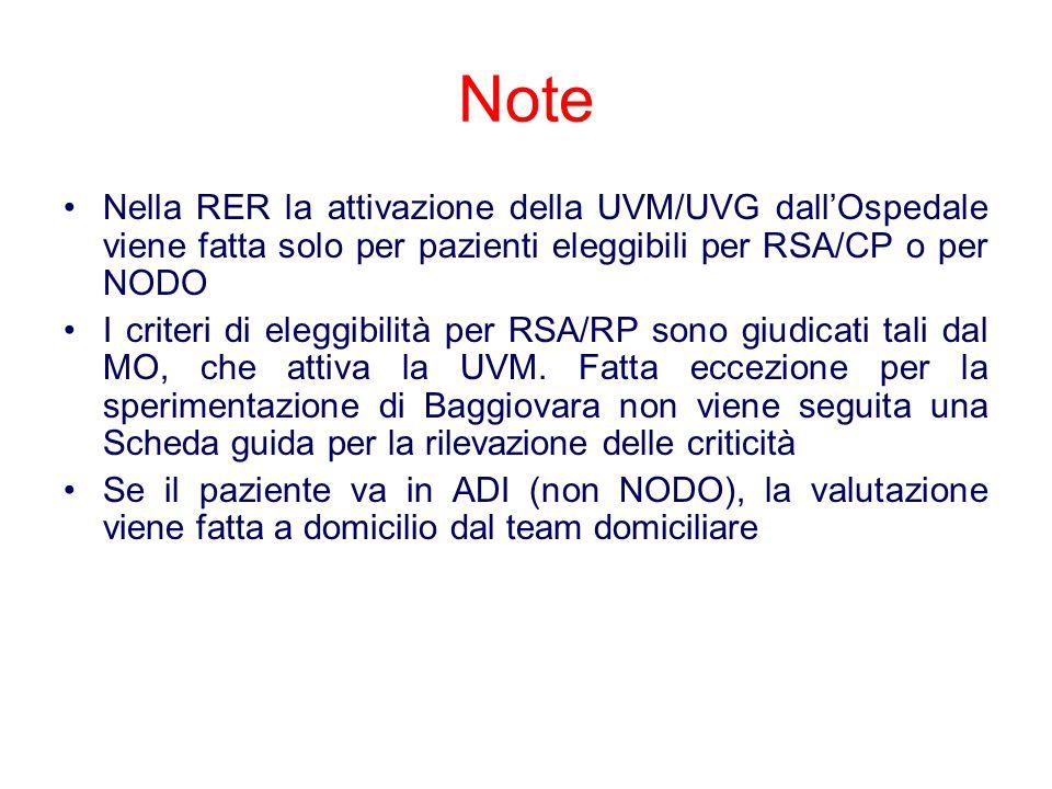 Note Nella RER la attivazione della UVM/UVG dall'Ospedale viene fatta solo per pazienti eleggibili per RSA/CP o per NODO I criteri di eleggibilità per