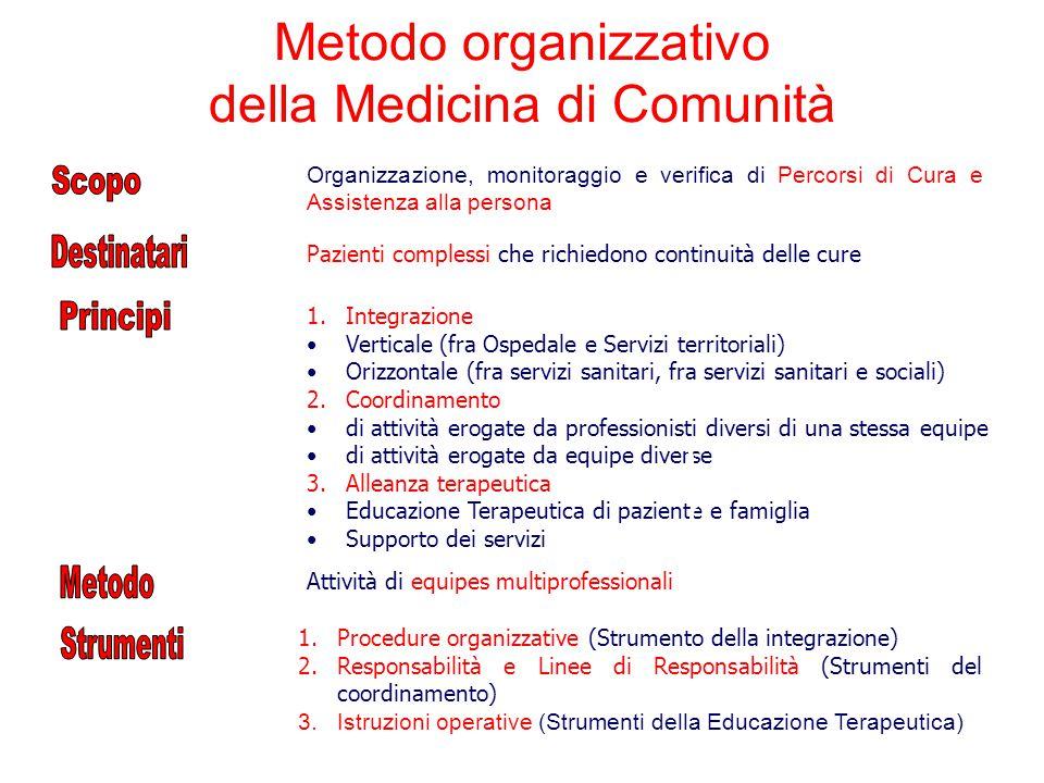 Pazienti complessi che richiedono continuità delle cure 1.Integrazione Verticale (fra Ospedale e Servizi territoriali) Orizzontale (fra servizi sanita