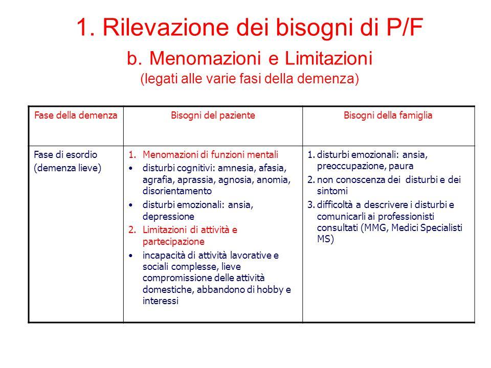 Fase della demenzaBisogni del pazienteBisogni della famiglia Fase di esordio (demenza lieve) 1.Menomazioni di funzioni mentali disturbi cognitivi: amn
