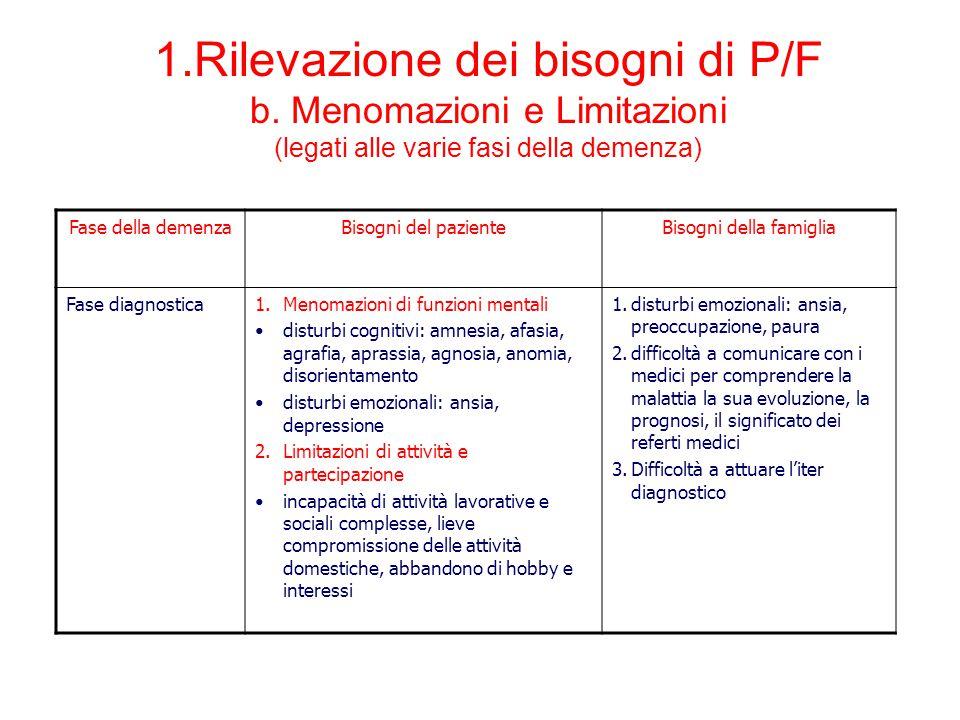 Fase della demenzaBisogni del pazienteBisogni della famiglia Fase diagnostica1.Menomazioni di funzioni mentali disturbi cognitivi: amnesia, afasia, ag