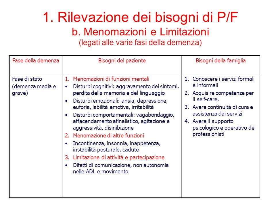 Fase della demenzaBisogni del pazienteBisogni della famiglia Fase di stato (demenza media e grave) 1.Menomazioni di funzioni mentali Disturbi cognitiv