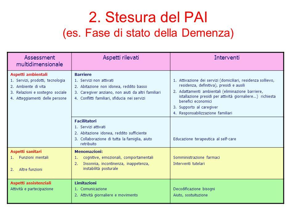 2. Stesura del PAI (es. Fase di stato della Demenza) Assessment multidimensionale Aspetti rilevatiInterventi Aspetti ambientali 1.Servizi, prodotti, t