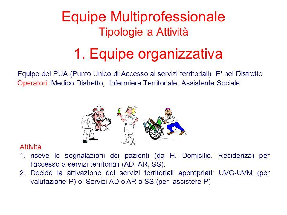 Equipe Multiprofessionale Tipologie a Attività Equipe del PUA (Punto Unico di Accesso ai servizi territoriali). E' nel Distretto Operatori: Medico Dis