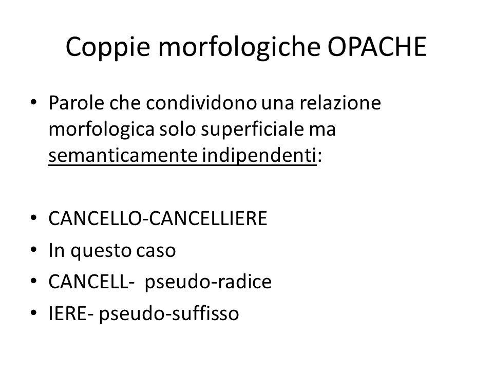 Coppie morfologiche OPACHE Parole che condividono una relazione morfologica solo superficiale ma semanticamente indipendenti: CANCELLO-CANCELLIERE In questo caso CANCELL- pseudo-radice IERE- pseudo-suffisso