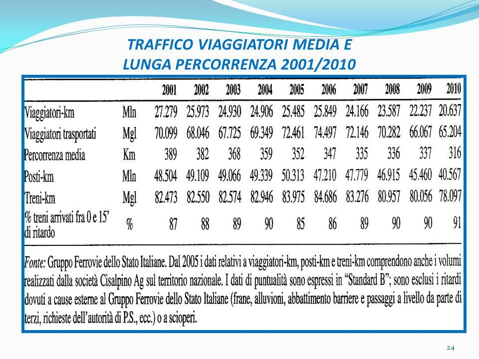 TRAFFICO VIAGGIATORI MEDIA E LUNGA PERCORRENZA 2001/2010 24