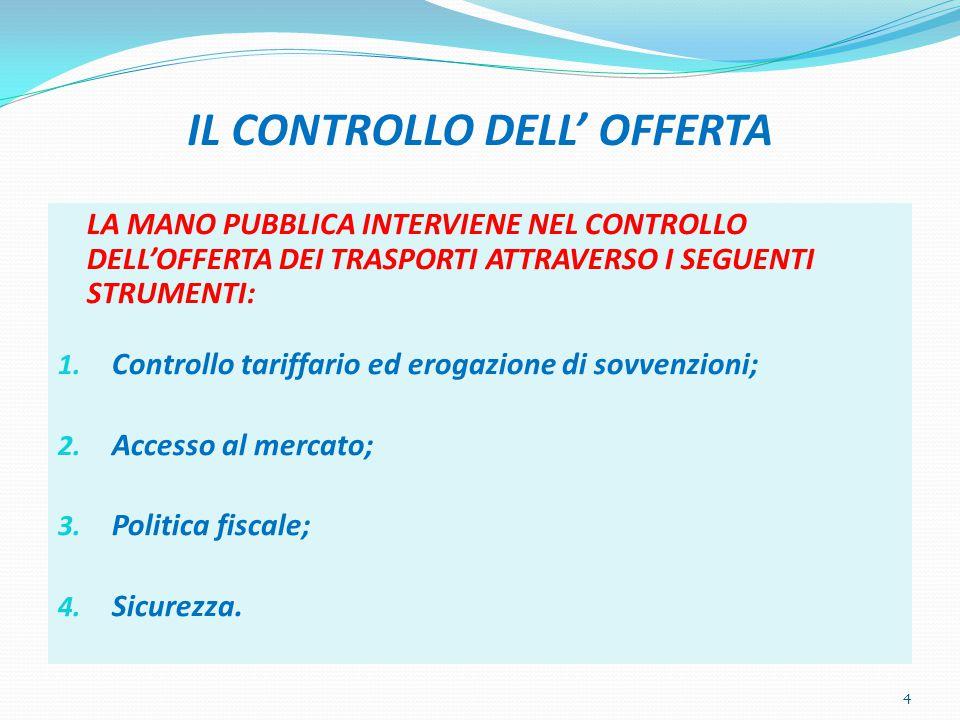 IL CONTROLLO DELL' OFFERTA LA MANO PUBBLICA INTERVIENE NEL CONTROLLO DELL'OFFERTA DEI TRASPORTI ATTRAVERSO I SEGUENTI STRUMENTI: 1. Controllo tariffar