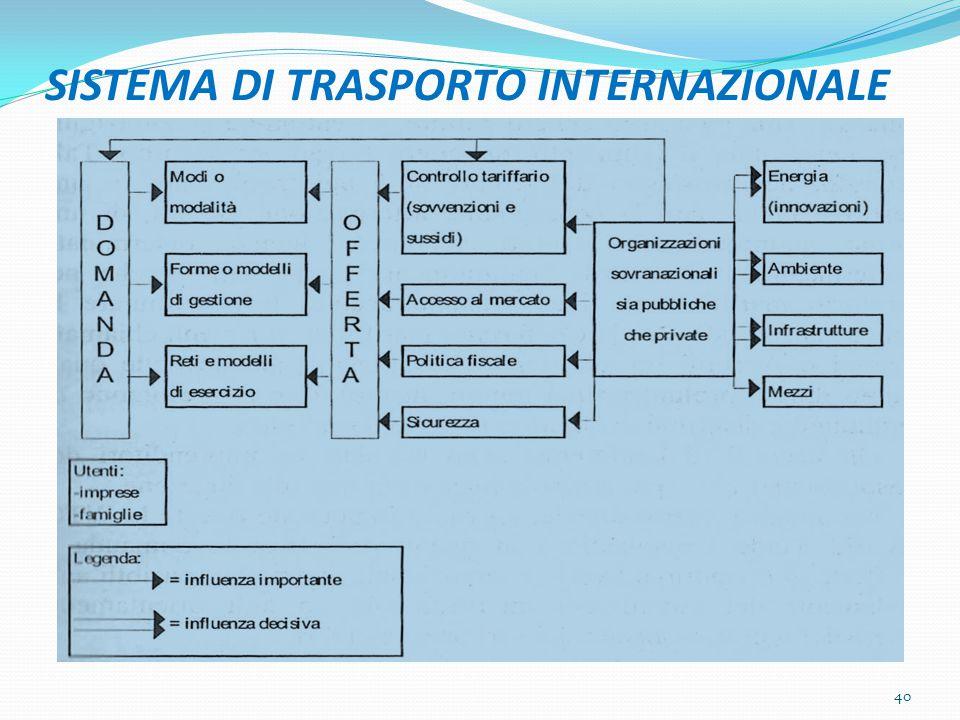 SISTEMA DI TRASPORTO INTERNAZIONALE 40