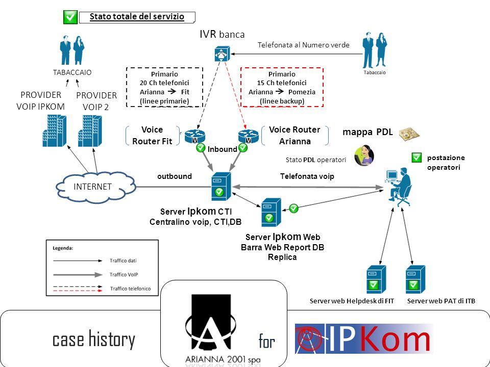 for case history Primario 15 Ch telefonici Arianna Pomezia (linee backup) Telefonata al Numero verde Voice Router Fit Stato totale del servizio Voice