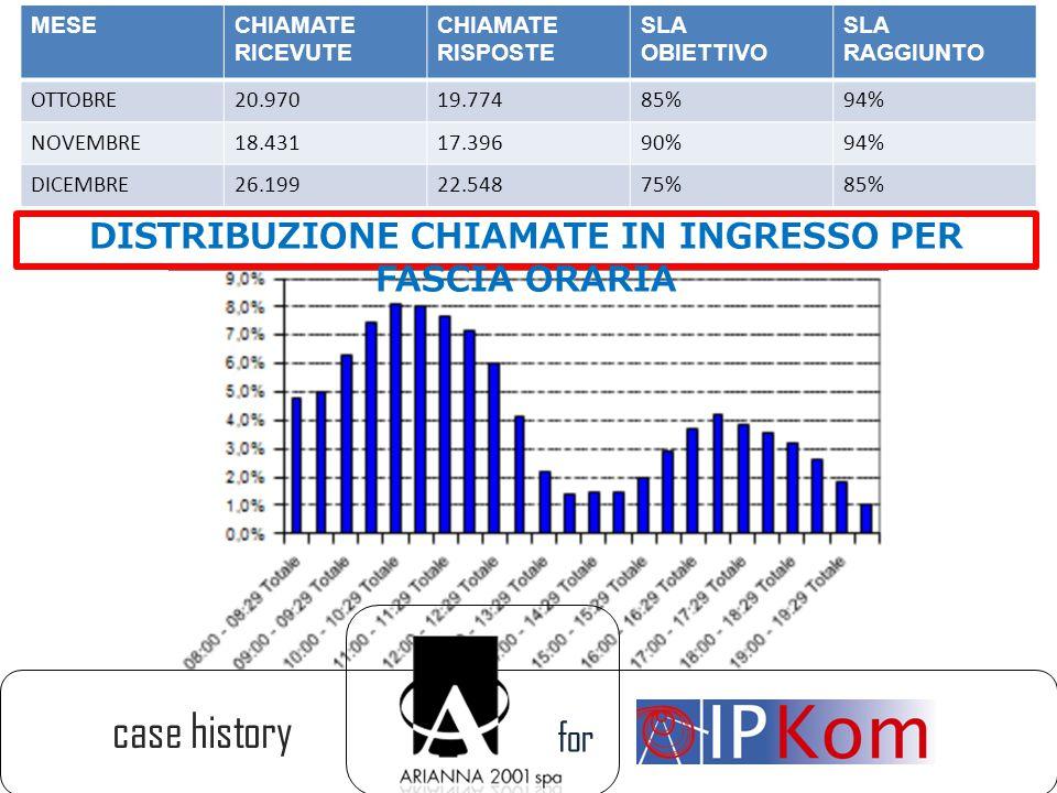 for case history MESECHIAMATE RICEVUTE CHIAMATE RISPOSTE SLA OBIETTIVO SLA RAGGIUNTO OTTOBRE20.97019.77485%94% NOVEMBRE18.43117.39690%94% DICEMBRE26.1