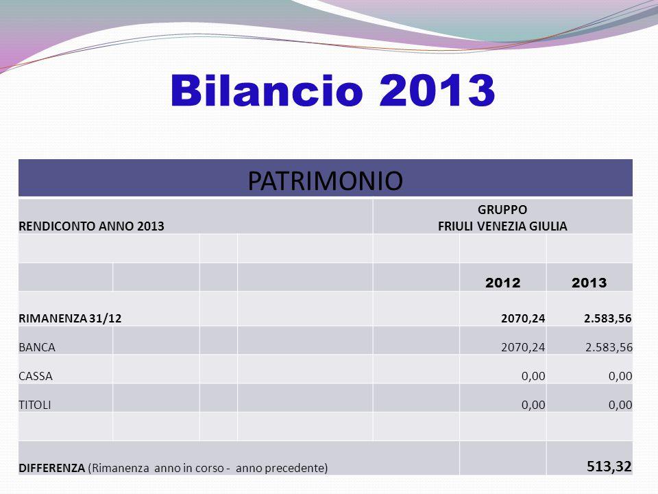Bilancio 2013 PATRIMONIO RENDICONTO ANNO 2013 GRUPPO FRIULI VENEZIA GIULIA 20122013 RIMANENZA 31/12 2070,242.583,56 BANCA 2070,24 2.583,56 CASSA 0,00 TITOLI 0,00 DIFFERENZA (Rimanenza anno in corso - anno precedente) 513,32