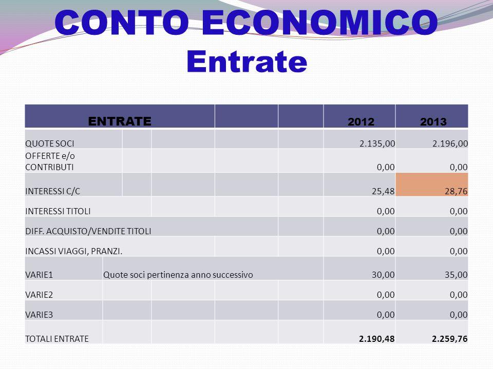 CONTO ECONOMICO Uscite USCITE 2012 2013 SEGR.NAZ.