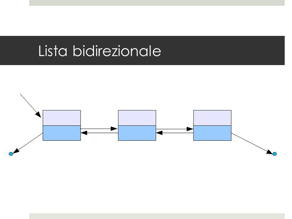 Lista - caratteristiche  L'indirizzo dell'elemento successivo contenuto nell'ultimo elemento di una lista è indefinito, così come l'indirizzo dell'elemento precedente contenuto nel primo elemento di una lista doppiamente collegata.