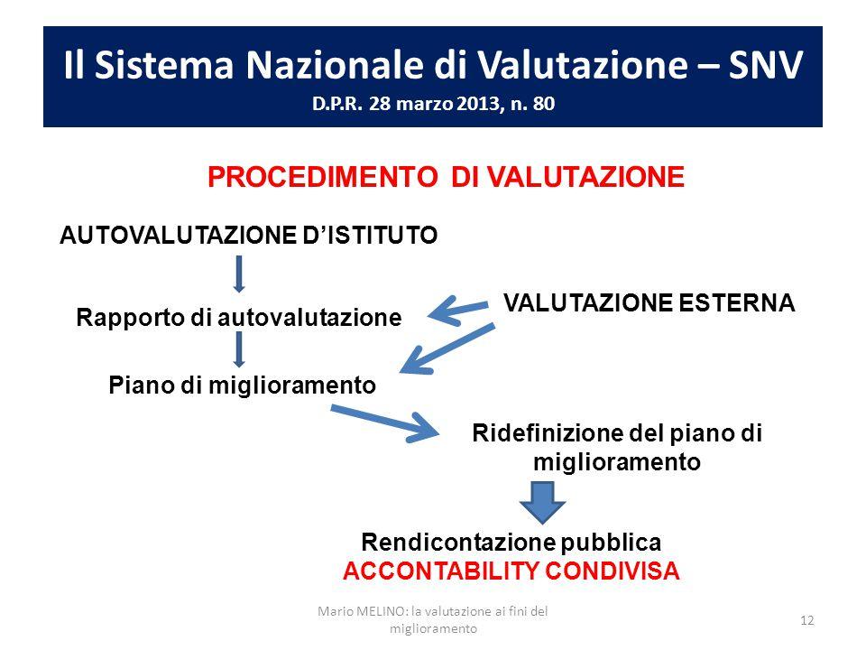 Il Sistema Nazionale di Valutazione – SNV D.P.R. 28 marzo 2013, n. 80 PROCEDIMENTO DI VALUTAZIONE AUTOVALUTAZIONE D'ISTITUTO Rapporto di autovalutazio