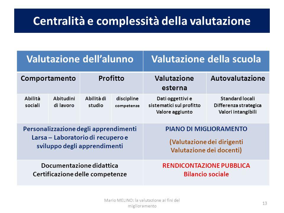 Centralità e complessità della valutazione Valutazione dell'alunnoValutazione della scuola ComportamentoProfittoValutazione esterna Autovalutazione Ab