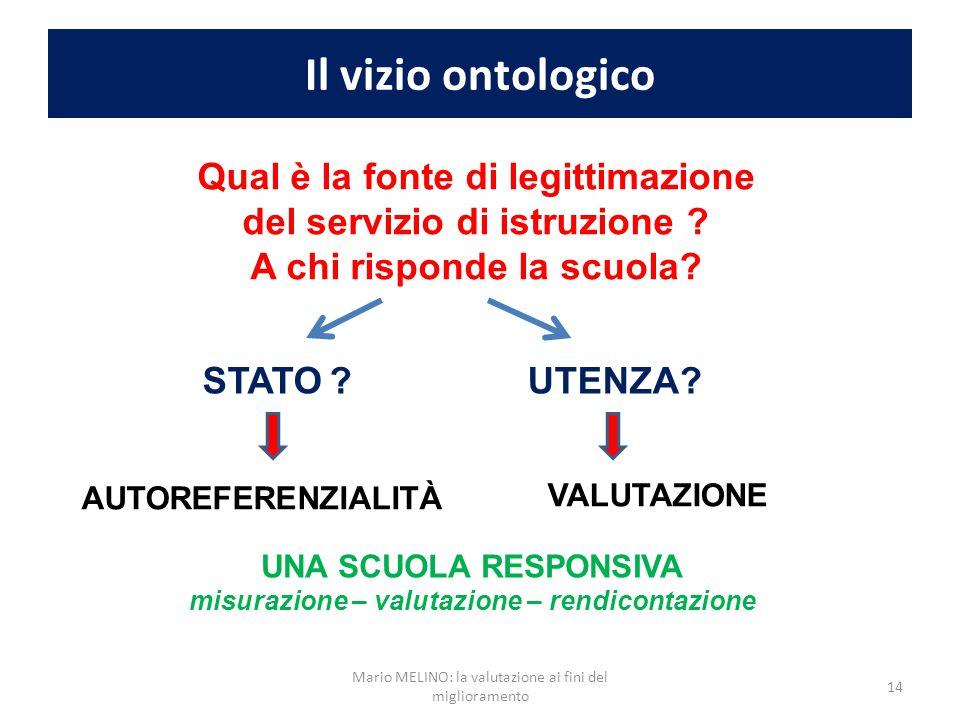 Il vizio ontologico UNA SCUOLA RESPONSIVA misurazione – valutazione – rendicontazione Qual è la fonte di legittimazione del servizio di istruzione ? A