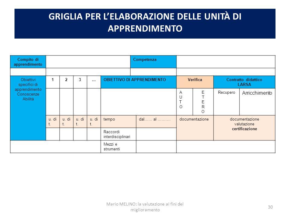 GRIGLIA PER L'ELABORAZIONE DELLE UNITÀ DI APPRENDIMENTO Compito di apprendimento Competenza Obiettivi specifici di apprendimento Conoscenze Abilità 12