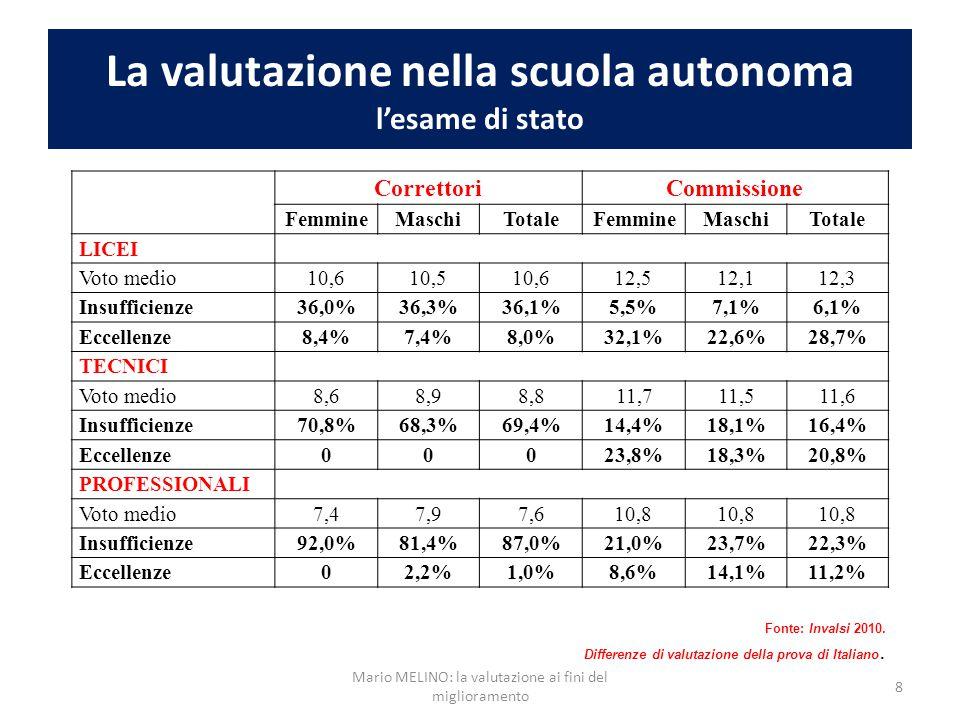 La valutazione nella scuola autonoma l'esame di stato CorrettoriCommissione FemmineMaschiTotaleFemmineMaschiTotale LICEI Voto medio10,610,510,612,512,112,3 Insufficienze36,0%36,3%36,1%5,5%7,1%6,1% Eccellenze8,4%7,4%8,0%32,1%22,6%28,7% TECNICI Voto medio8,68,98,811,711,511,6 Insufficienze70,8%68,3%69,4%14,4%18,1%16,4% Eccellenze00023,8%18,3%20,8% PROFESSIONALI Voto medio7,47,97,610,8 Insufficienze92,0%81,4%87,0%21,0%23,7%22,3% Eccellenze02,2%1,0%8,6%14,1%11,2% Fonte: Invalsi 2010.