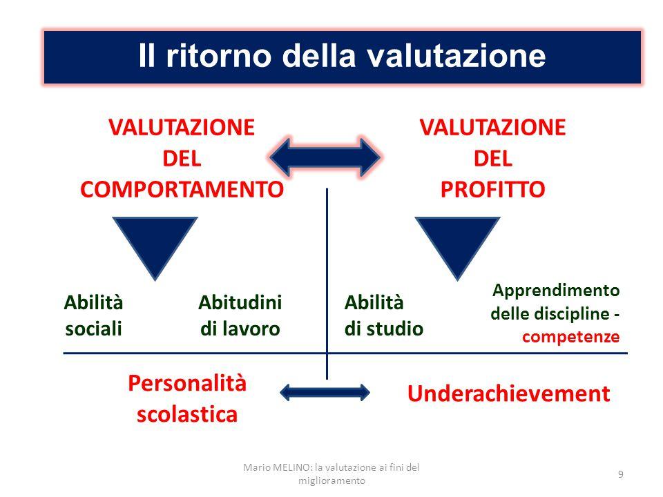 Il ritorno della valutazione VALUTAZIONE DEL COMPORTAMENTO VALUTAZIONE DEL PROFITTO Abilità sociali Abitudini di lavoro Abilità di studio Apprendiment