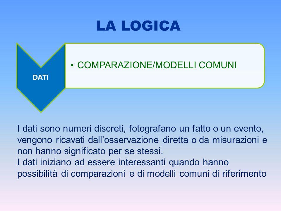 DATI COMPARAZIONE/MODELLI COMUNI I dati sono numeri discreti, fotografano un fatto o un evento, vengono ricavati dall'osservazione diretta o da misurazioni e non hanno significato per se stessi.