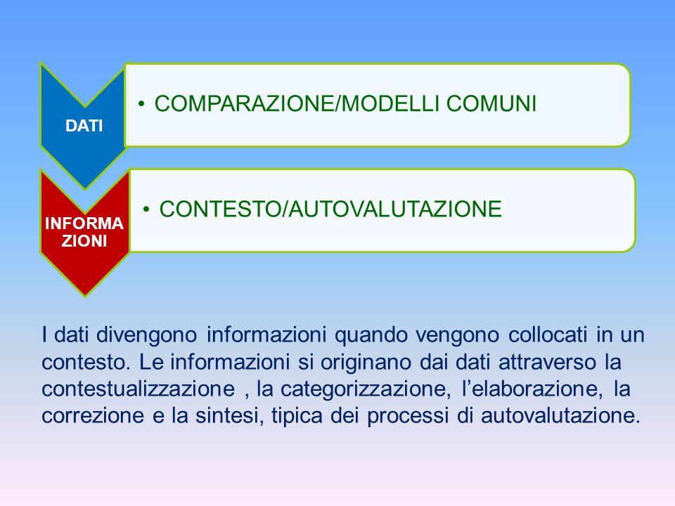 DATI COMPARAZIONE/MODELLI COMUNI INFORMA ZIONI CONTESTO/AUTOVALUTAZIONE I dati divengono informazioni quando vengono collocati in un contesto. Le info