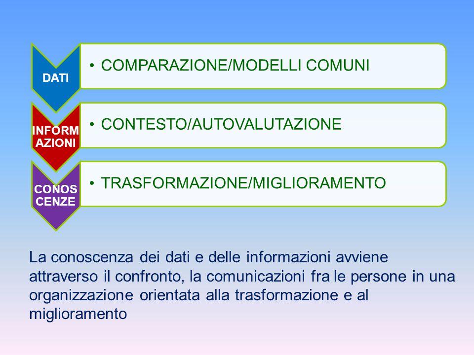 DATI COMPARAZIONE/MODELLI COMUNI INFORM AZIONI CONTESTO/AUTOVALUTAZIONE CONOS CENZE TRASFORMAZIONE/MIGLIORAMENTO La conoscenza dei dati e delle informazioni avviene attraverso il confronto, la comunicazioni fra le persone in una organizzazione orientata alla trasformazione e al miglioramento