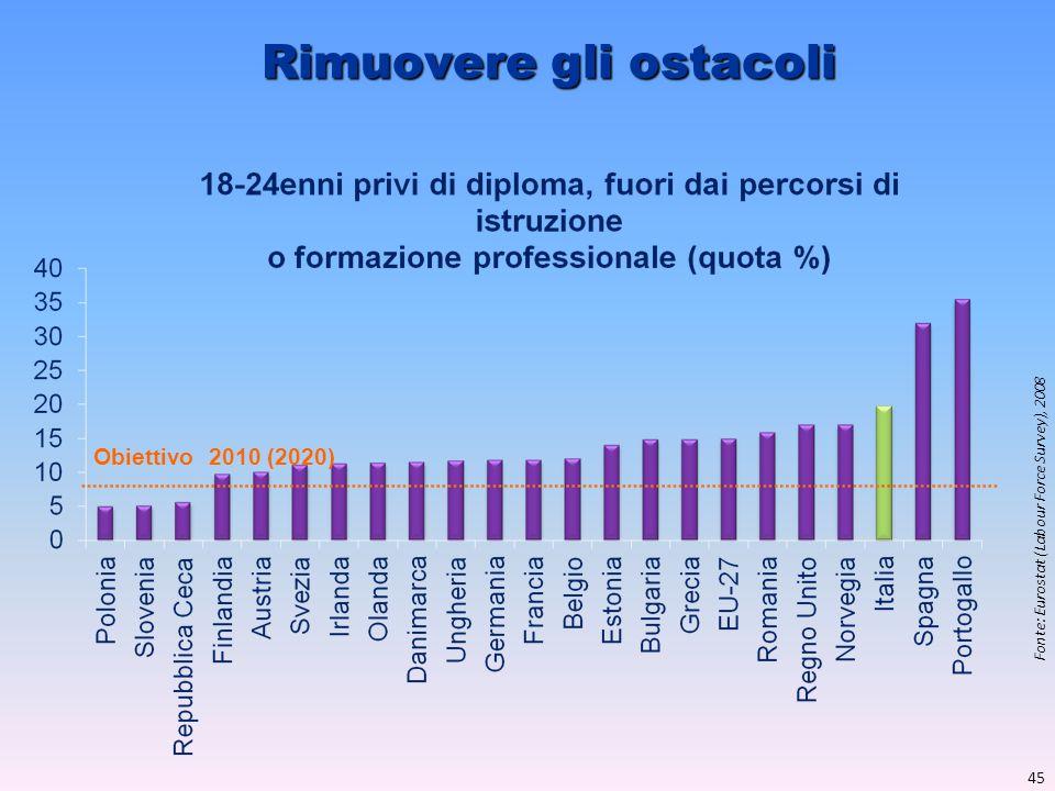 Rimuovere gli ostacoli Fonte: Eurostat (Labour Force Survey), 2008 Obiettivo 2010 (2020) 45