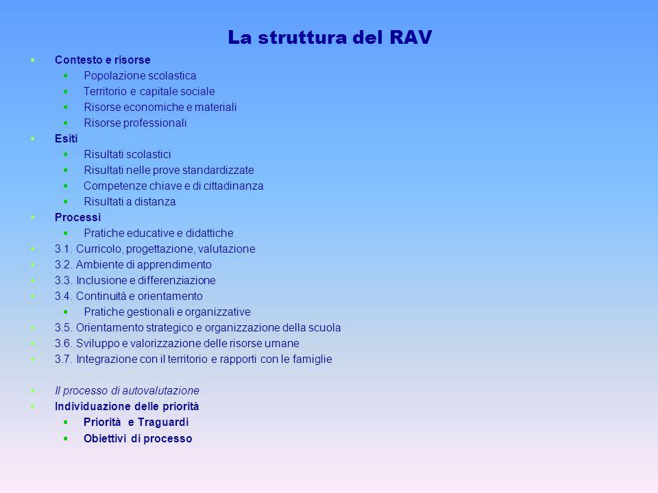 La struttura del RAV   Contesto e risorse   Popolazione scolastica   Territorio e capitale sociale   Risorse economiche e materiali   Risors