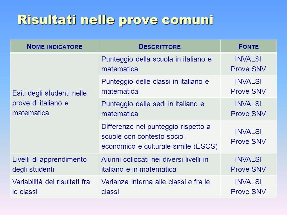 Risultati nelle prove comuni N OME INDICATORE D ESCRITTORE F ONTE Esiti degli studenti nelle prove di italiano e matematica Punteggio della scuola in