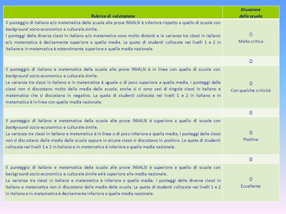 Rubrica di valutazione Situazione della scuola Il punteggio di italiano e/o matematica della scuola alle prove INVALSI è inferiore rispetto a quello di scuole con background socio-economico e culturale simile.